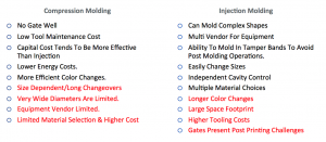Silgan compression versus injection molding chart